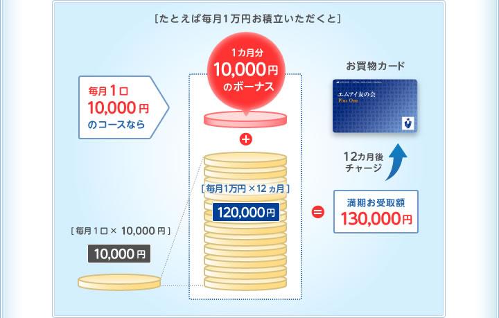 例えば毎月1万円お積立ていただくと 毎月1口10,000円のお積立てなら満期お受取り受領額が130,000円